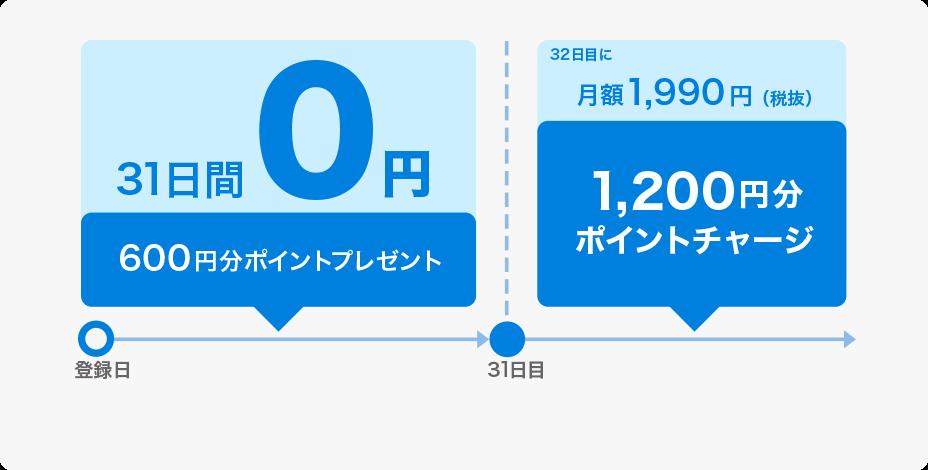 U−NEXTキャンペーン情報