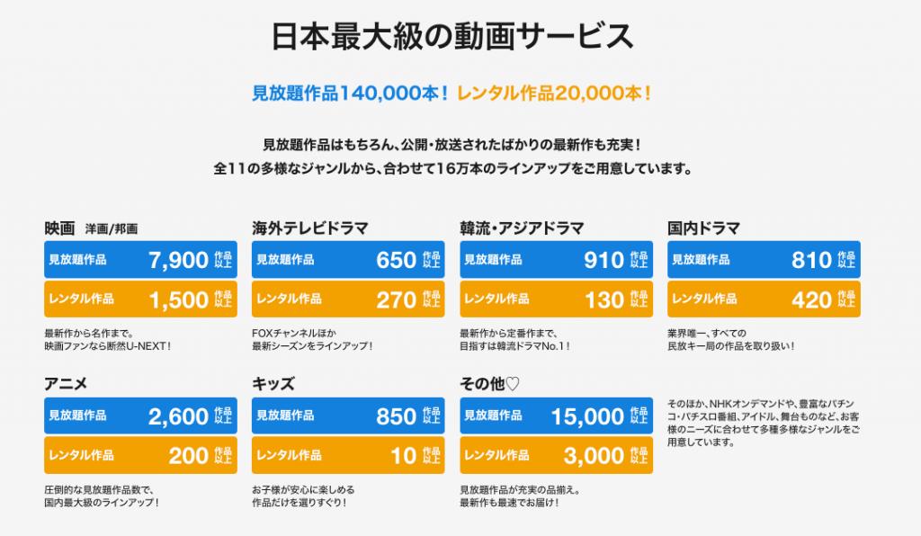 U-NEXT動画配信数ジャンル別