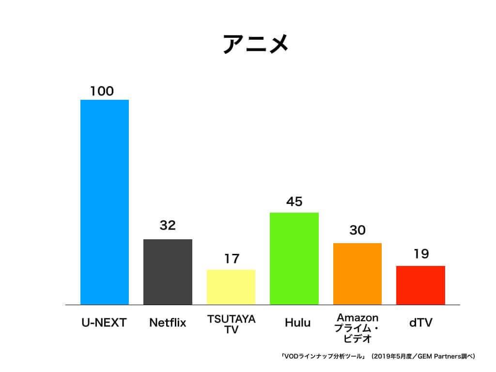 アニメ見放題配信数のグラフ画像
